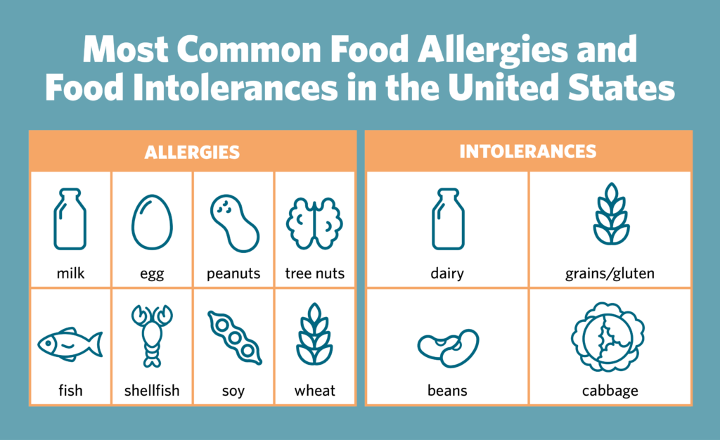Food allergy infograpic.
