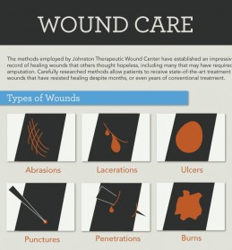 Wound care infographic